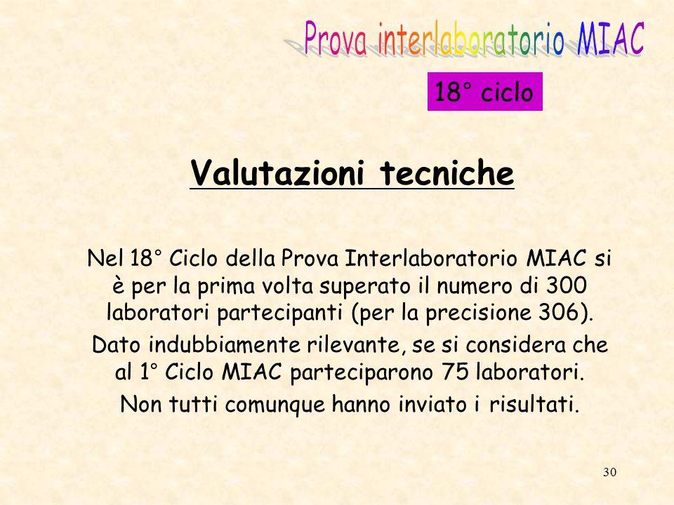 Valutazioni tecniche Prova interlaboratorio MIAC 18° ciclo