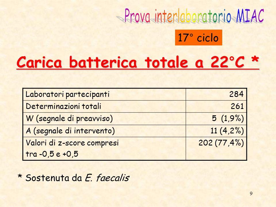 Carica batterica totale a 22°C *