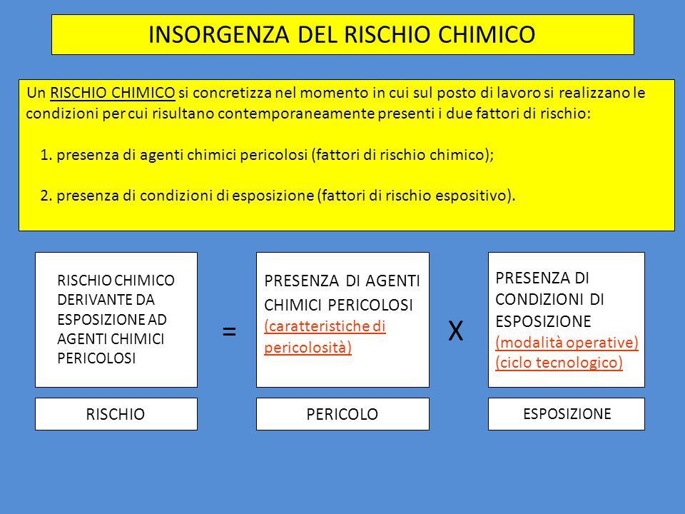 INSORGENZA DEL RISCHIO CHIMICO