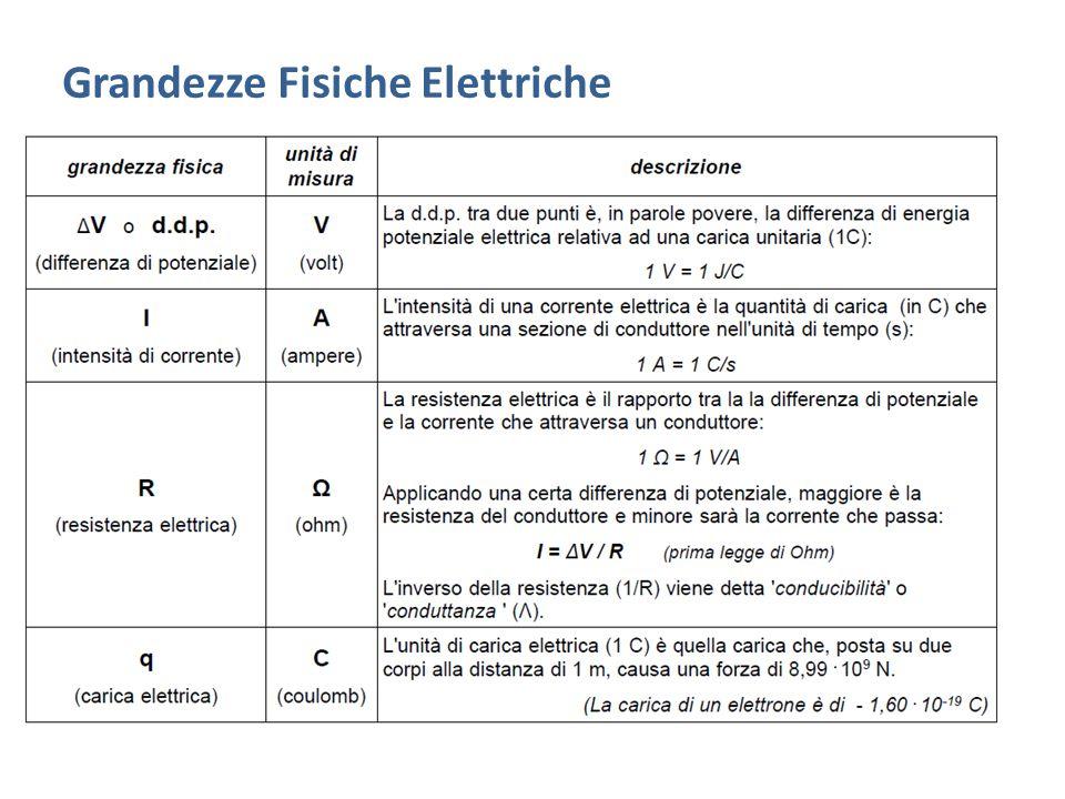 Grandezze Fisiche Elettriche