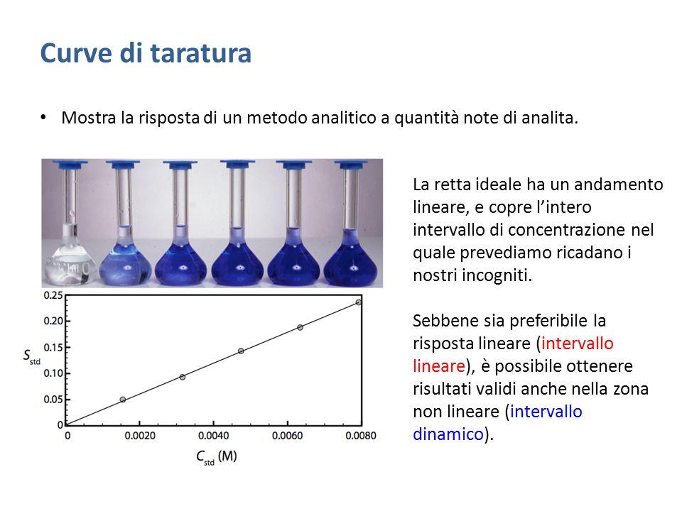 Curve di taratura Mostra la risposta di un metodo analitico a quantità note di analita.