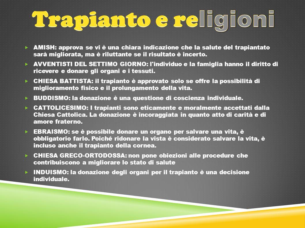 Trapianto e religioni