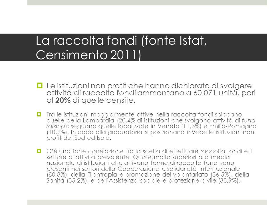 La raccolta fondi (fonte Istat, Censimento 2011)