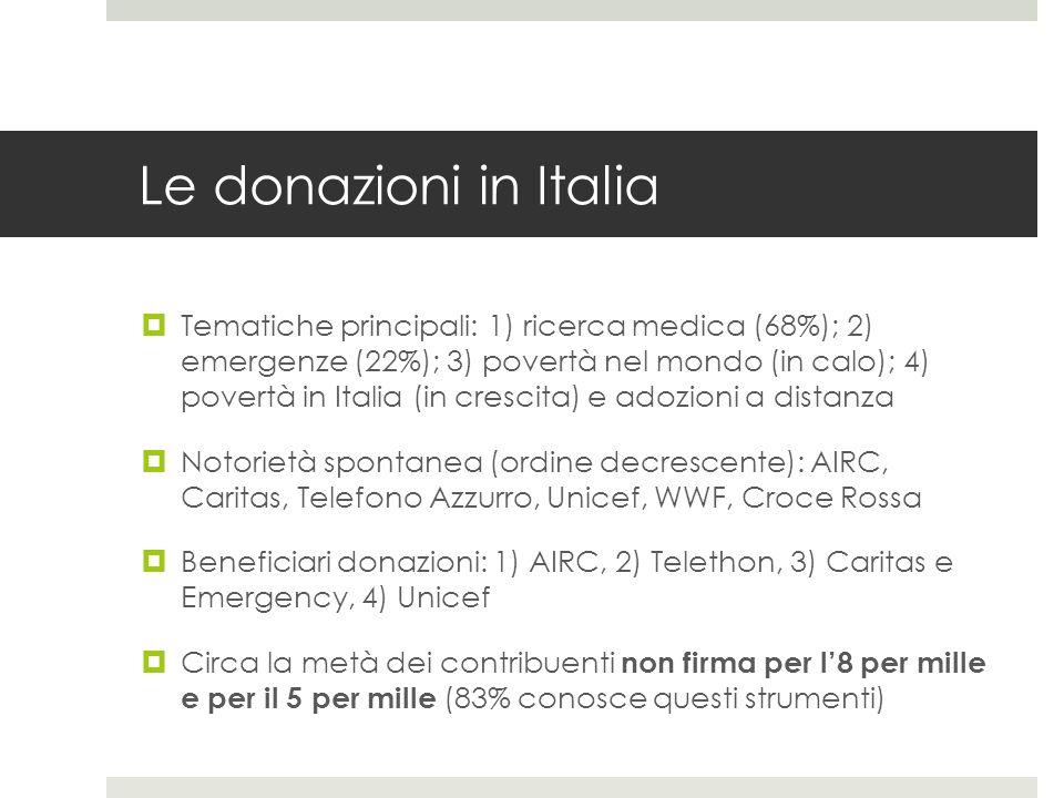 Le donazioni in Italia
