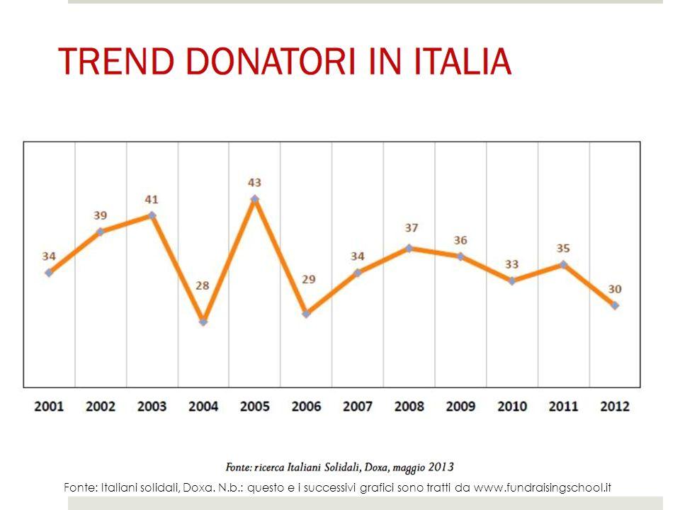 Fonte: Italiani solidali, Doxa. N. b