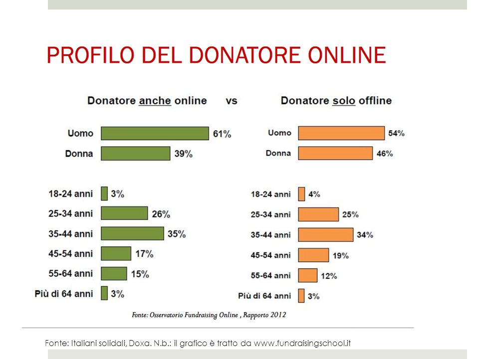 Fonte: Italiani solidali, Doxa. N. b. : il grafico è tratto da www