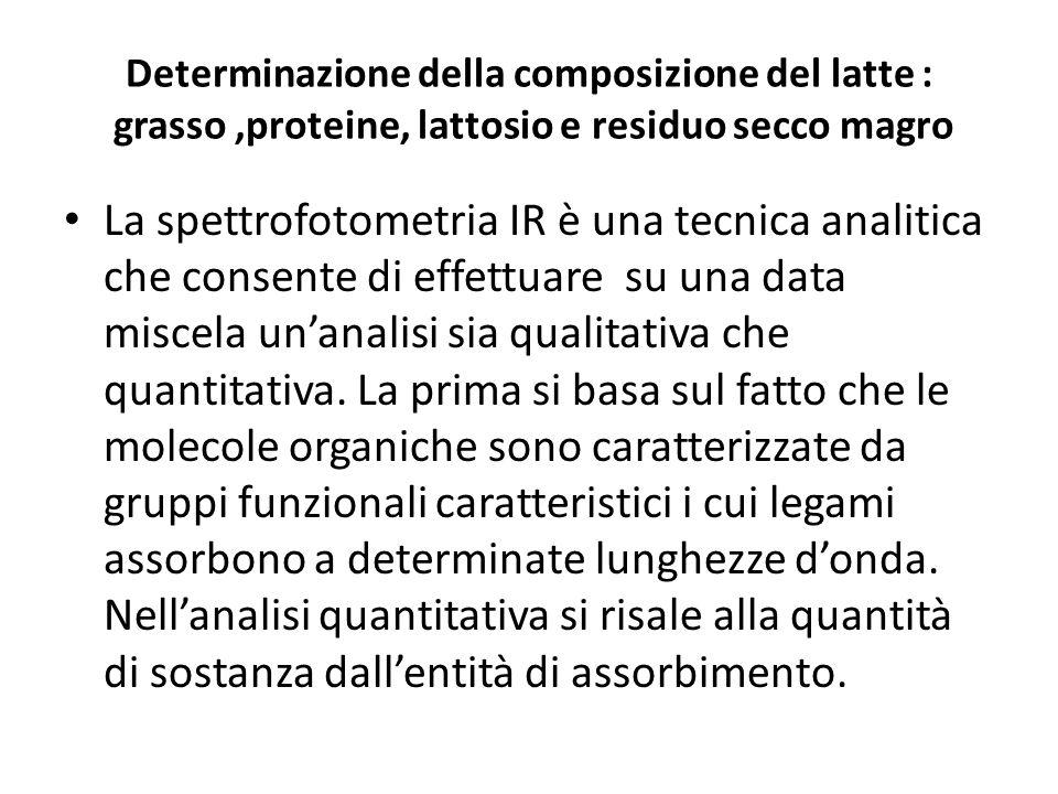Determinazione della composizione del latte : grasso ,proteine, lattosio e residuo secco magro