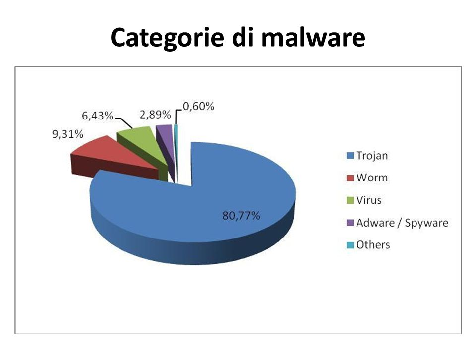Categorie di malware
