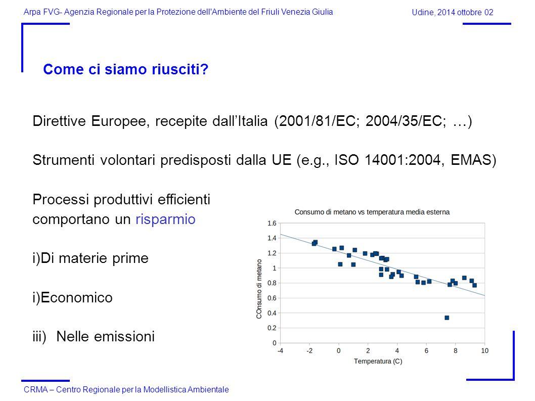 Direttive Europee, recepite dall'Italia (2001/81/EC; 2004/35/EC; …)