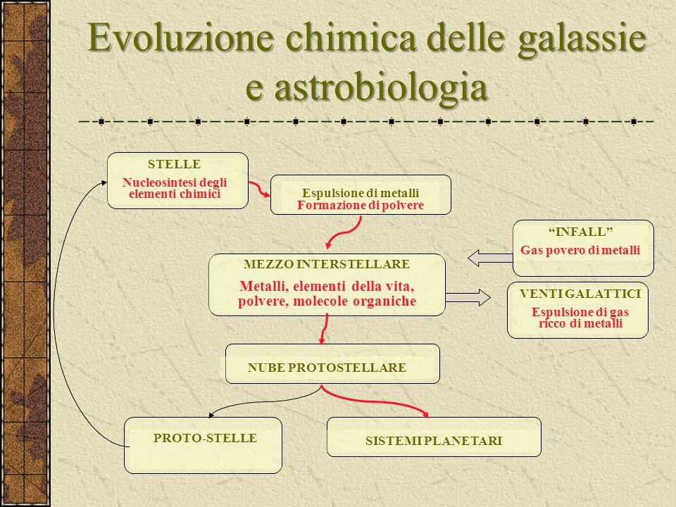 Evoluzione chimica delle galassie e astrobiologia