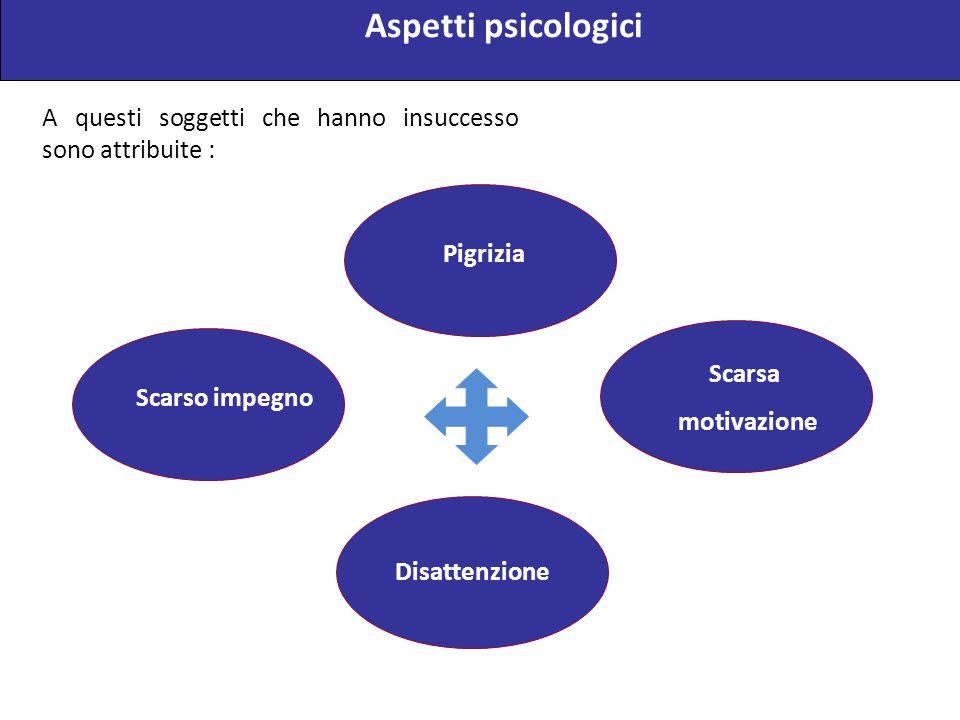 Aspetti psicologici A questi soggetti che hanno insuccesso sono attribuite : Pigrizia. Scarsa. motivazione.