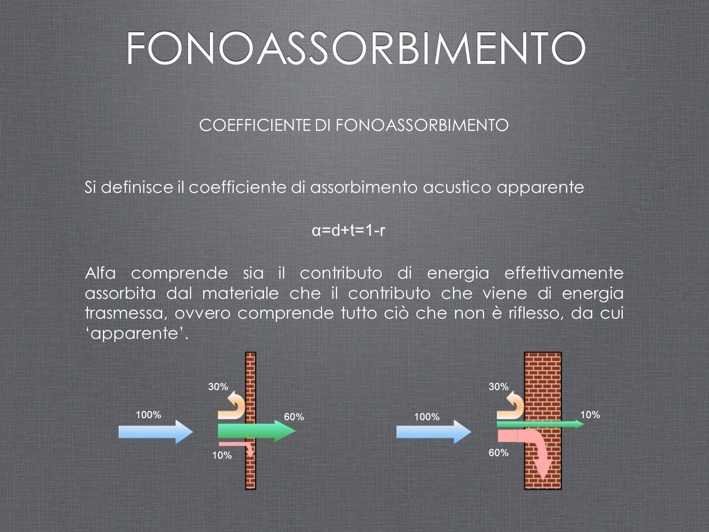 COEFFICIENTE DI FONOASSORBIMENTO