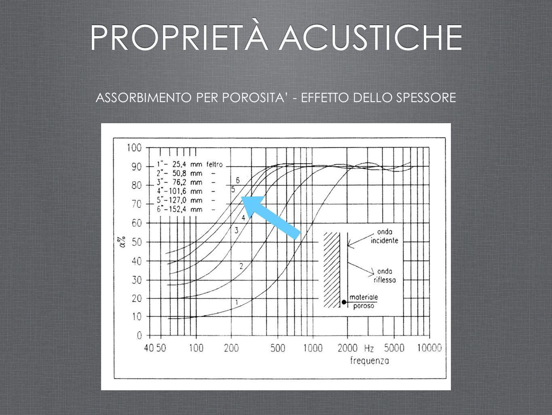 ASSORBIMENTO PER POROSITA' - EFFETTO DELLO SPESSORE