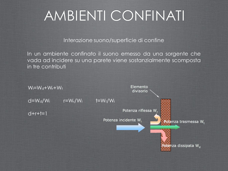 Interazione suono/superficie di confine