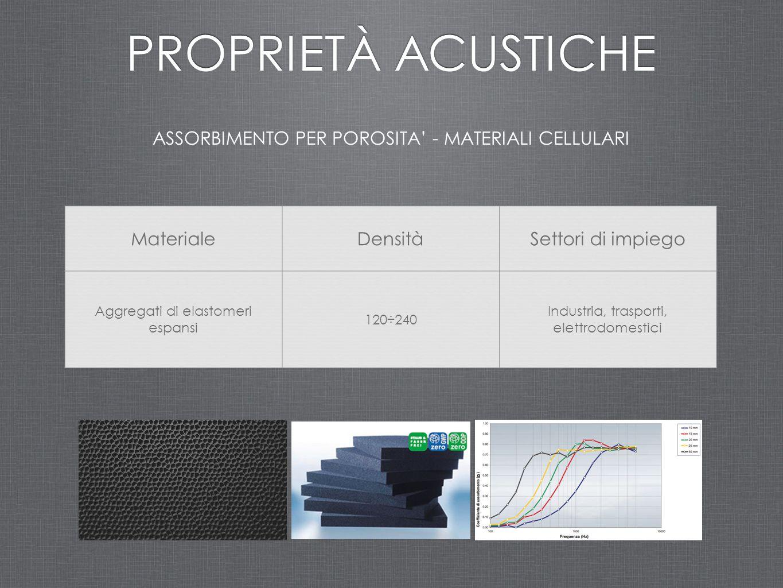 PROPRIETÀ ACUSTICHE ASSORBIMENTO PER POROSITA' - MATERIALI CELLULARI