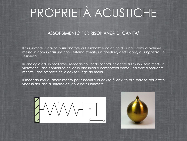 ASSORBIMENTO PER RISONANZA DI CAVITA'
