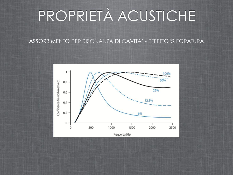 ASSORBIMENTO PER RISONANZA DI CAVITA' - EFFETTO % FORATURA