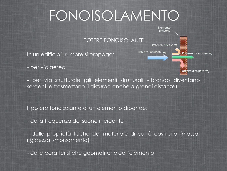 FONOISOLAMENTO POTERE FONOISOLANTE
