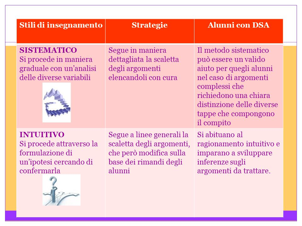 Stili di insegnamento Strategie. Alunni con DSA. SISTEMATICO. Si procede in maniera graduale con un'analisi delle diverse variabili.