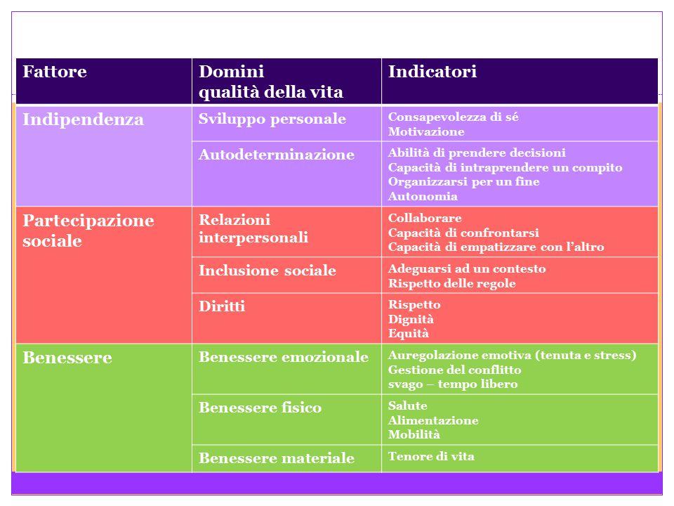 Domini qualità della vita Indicatori Indipendenza