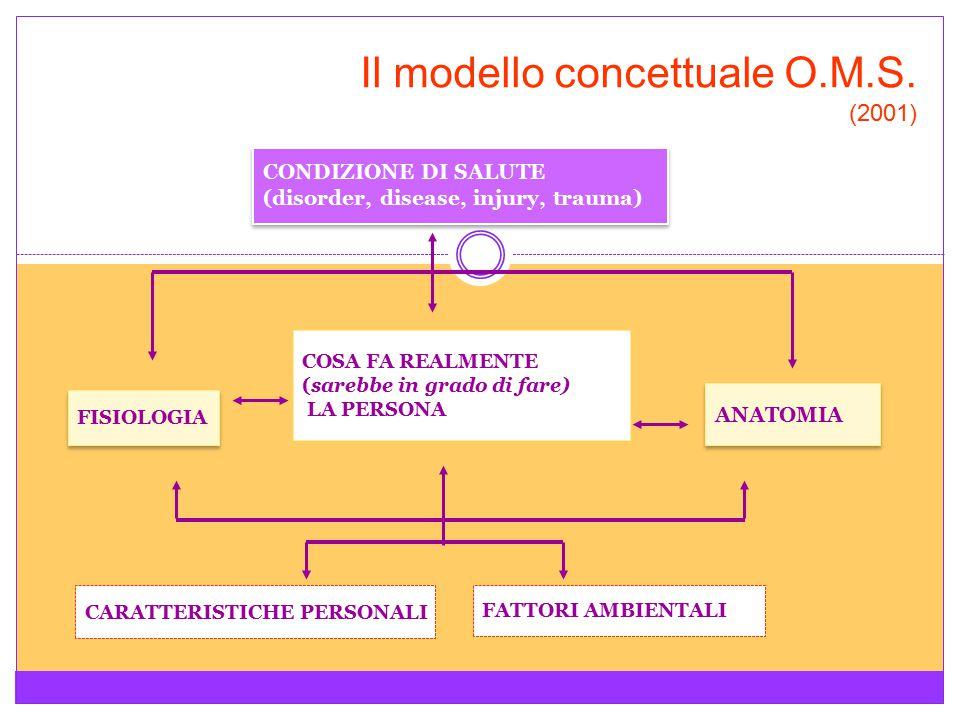 Il modello concettuale O.M.S. (2001)