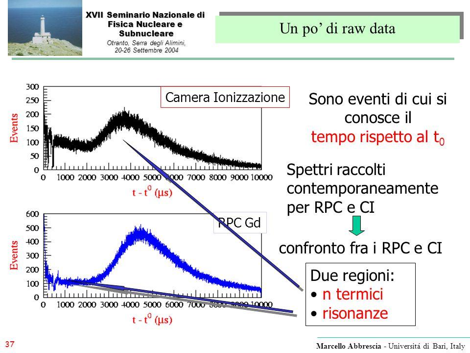 Spettri raccolti contemporaneamente per RPC e CI