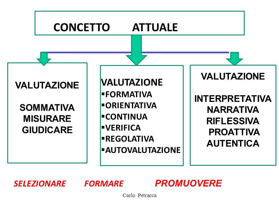 CO CONCETTO ATTUALE VALUTAZIONE VALUTAZIONE VALUTAZIONE INTERPRETATIVA