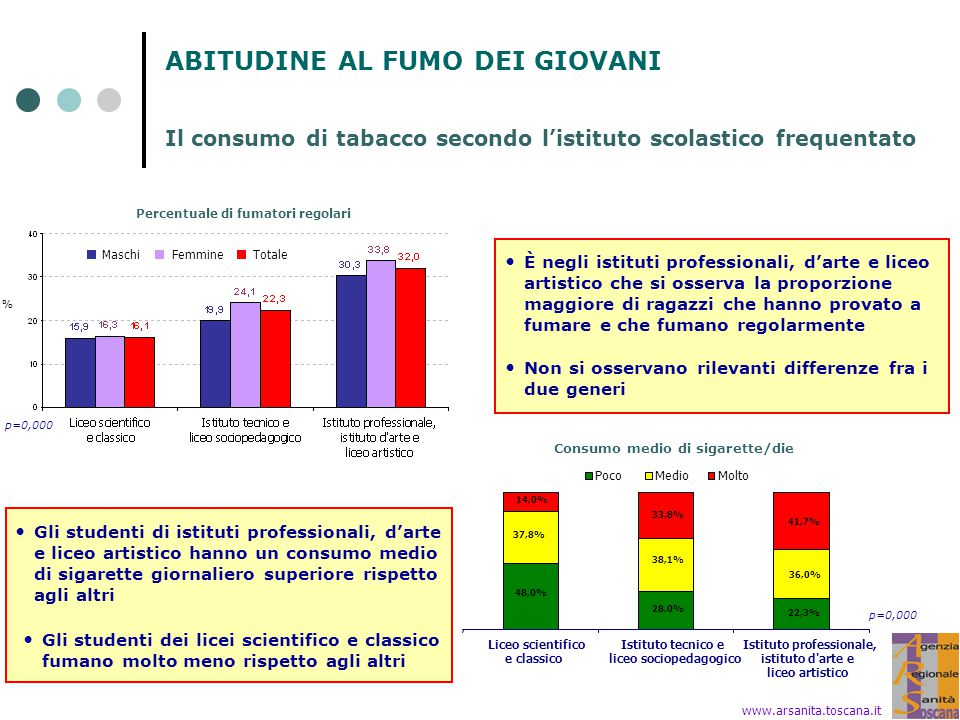 Percentuale di fumatori regolari Consumo medio di sigarette/die