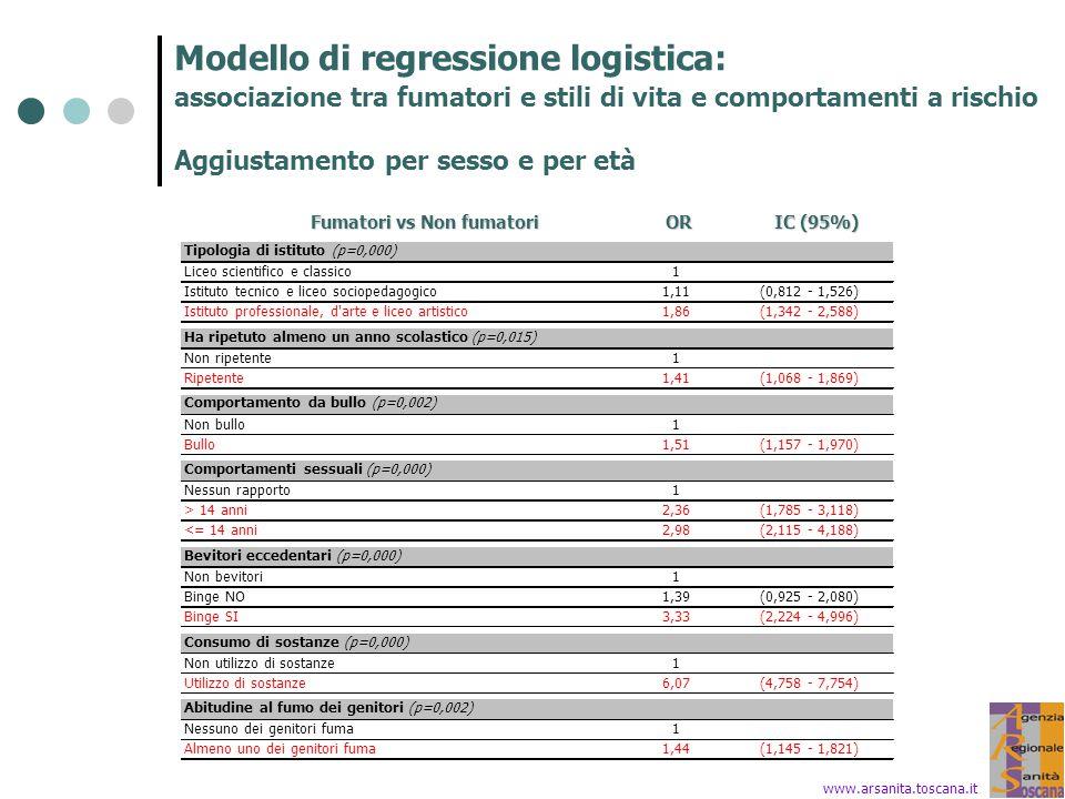 Modello di regressione logistica: