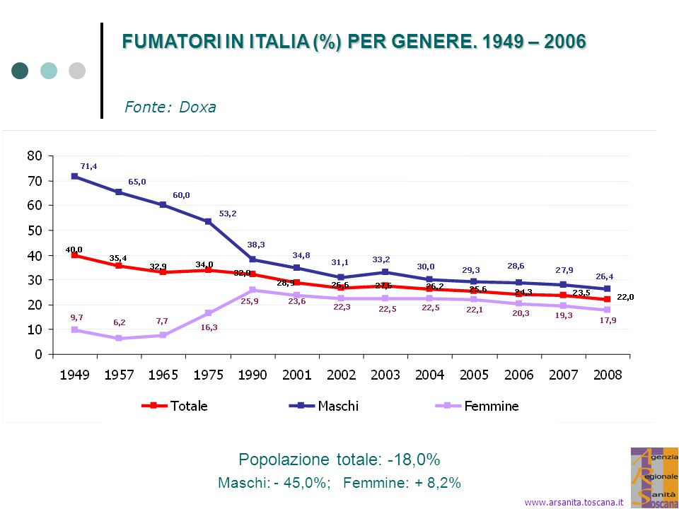 FUMATORI IN ITALIA (%) PER GENERE. 1949 – 2006