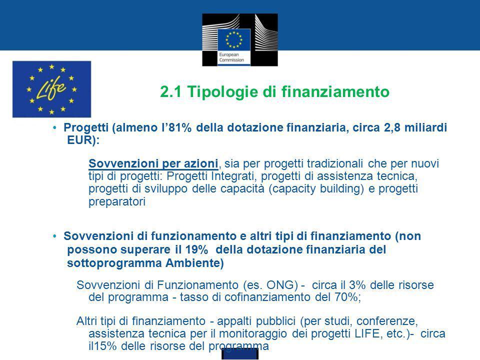2.1 Tipologie di finanziamento