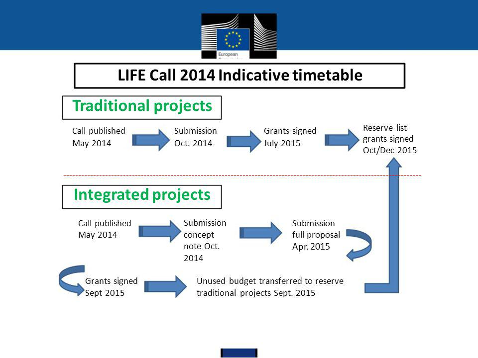 LIFE Call 2014 Indicative timetable