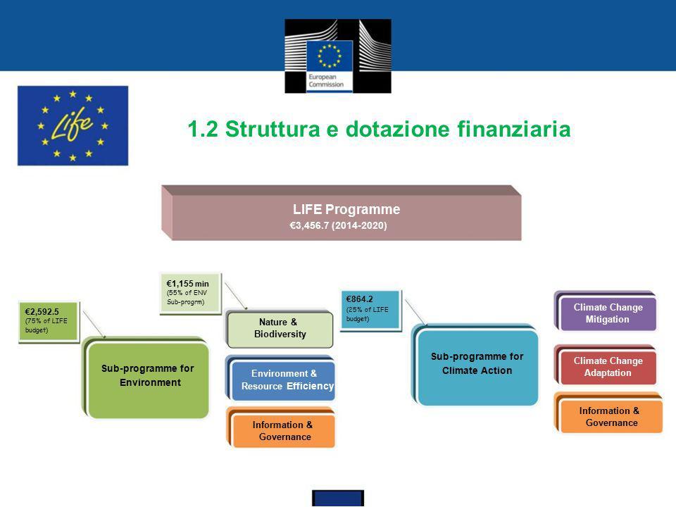 1.2 Struttura e dotazione finanziaria