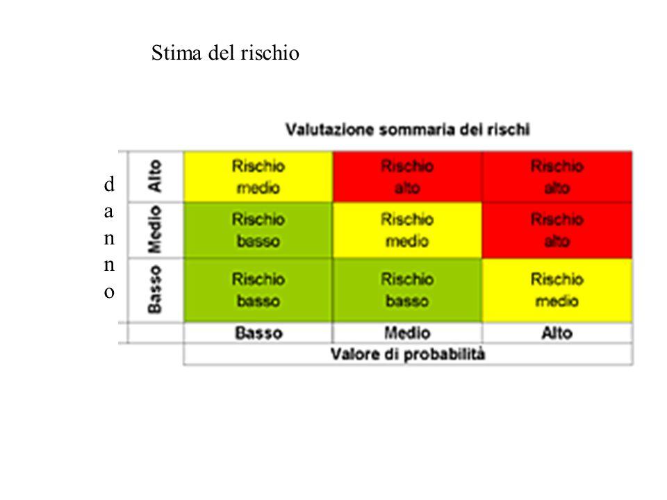 Stima del rischio d a n n o