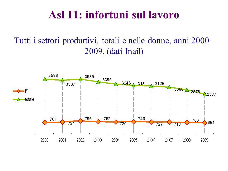 Asl 11: infortuni sul lavoro Tutti i settori produttivi, totali e nelle donne, anni 2000–2009, (dati Inail)