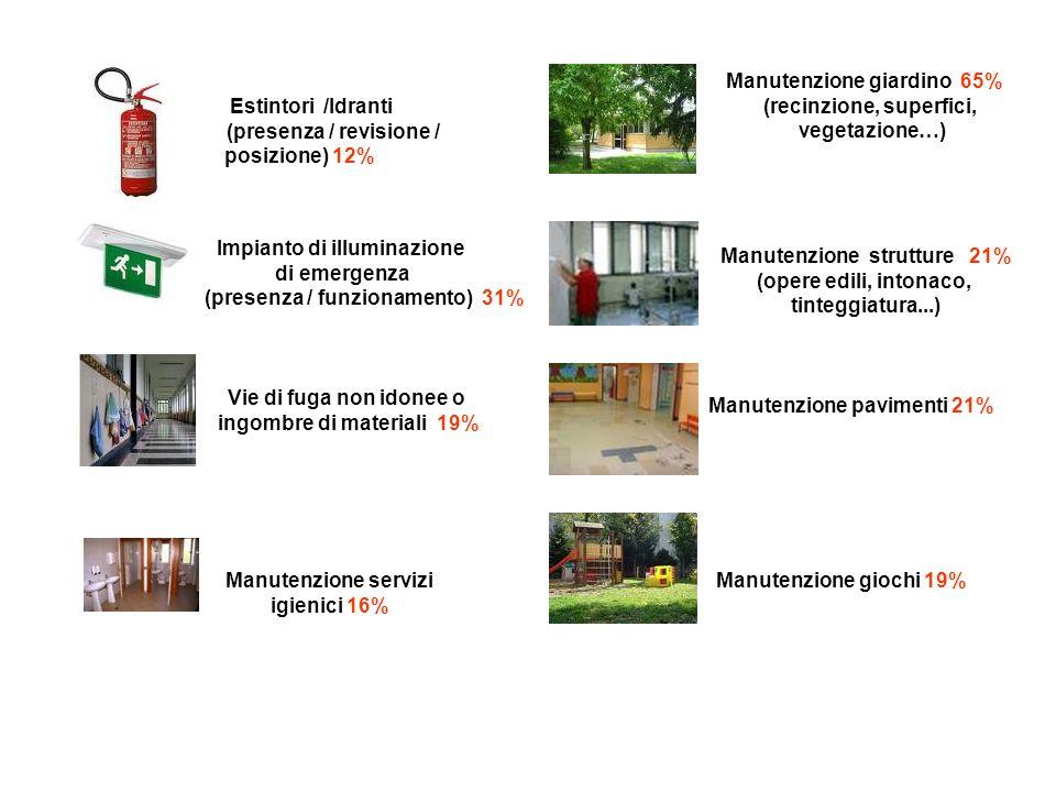 Manutenzione giardino 65% (recinzione, superfici, vegetazione…)