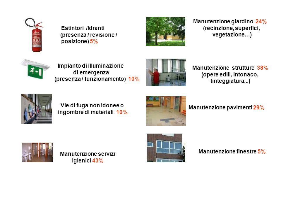 Manutenzione giardino 24% (recinzione, superfici, vegetazione…)
