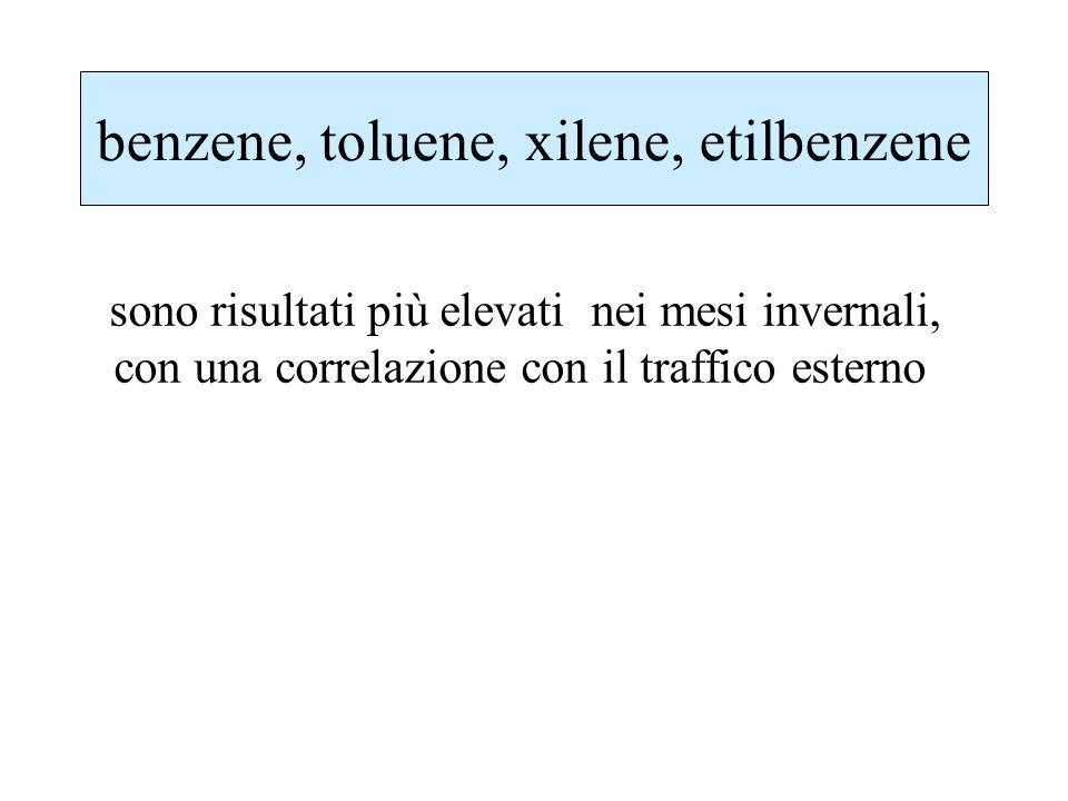 benzene, toluene, xilene, etilbenzene