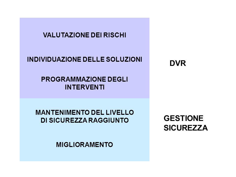 DVR GESTIONE SICUREZZA VALUTAZIONE DEI RISCHI