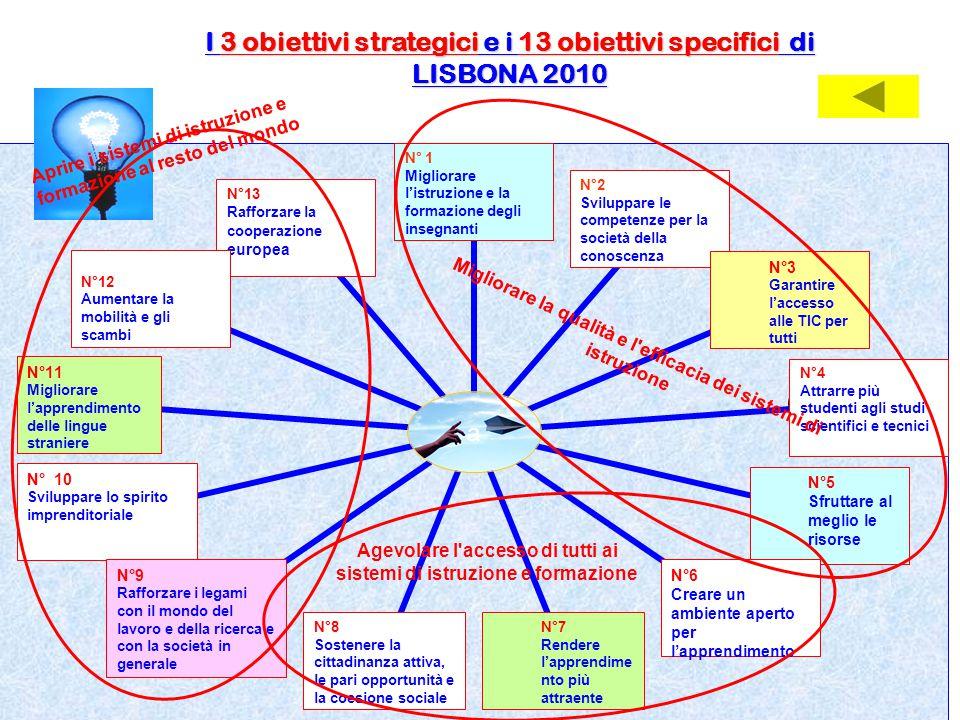 I 3 obiettivi strategici e i 13 obiettivi specifici di LISBONA 2010