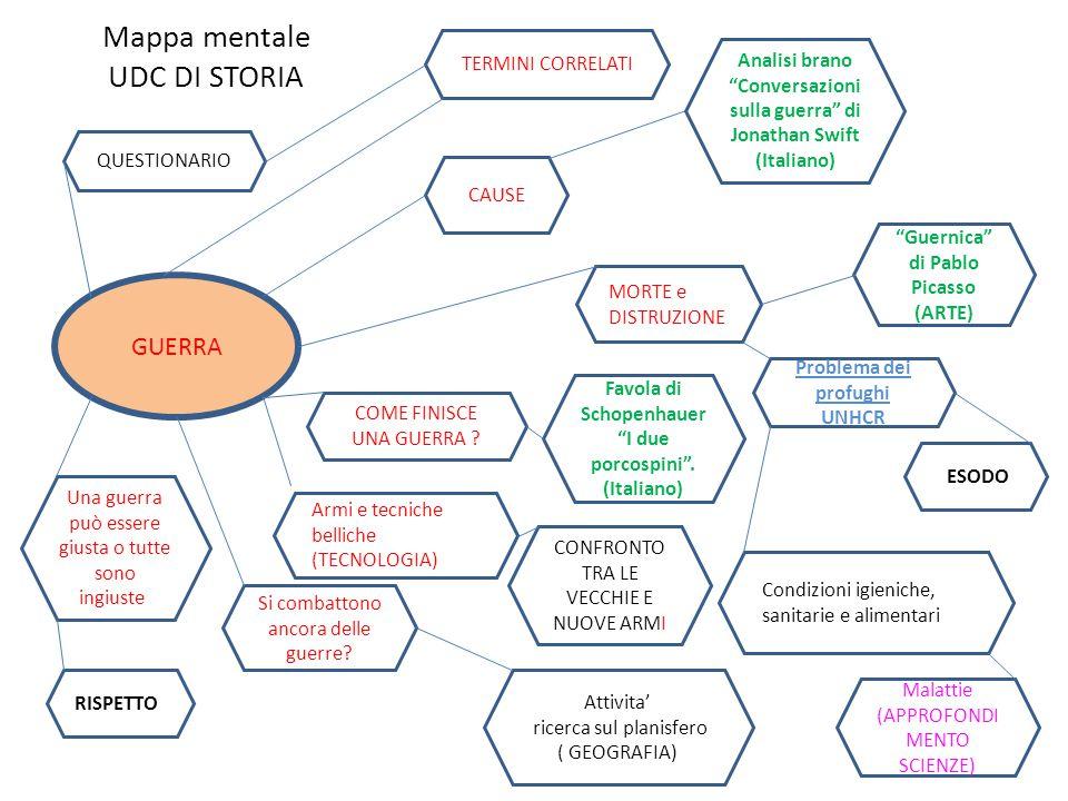 Mappa mentale UDC DI STORIA