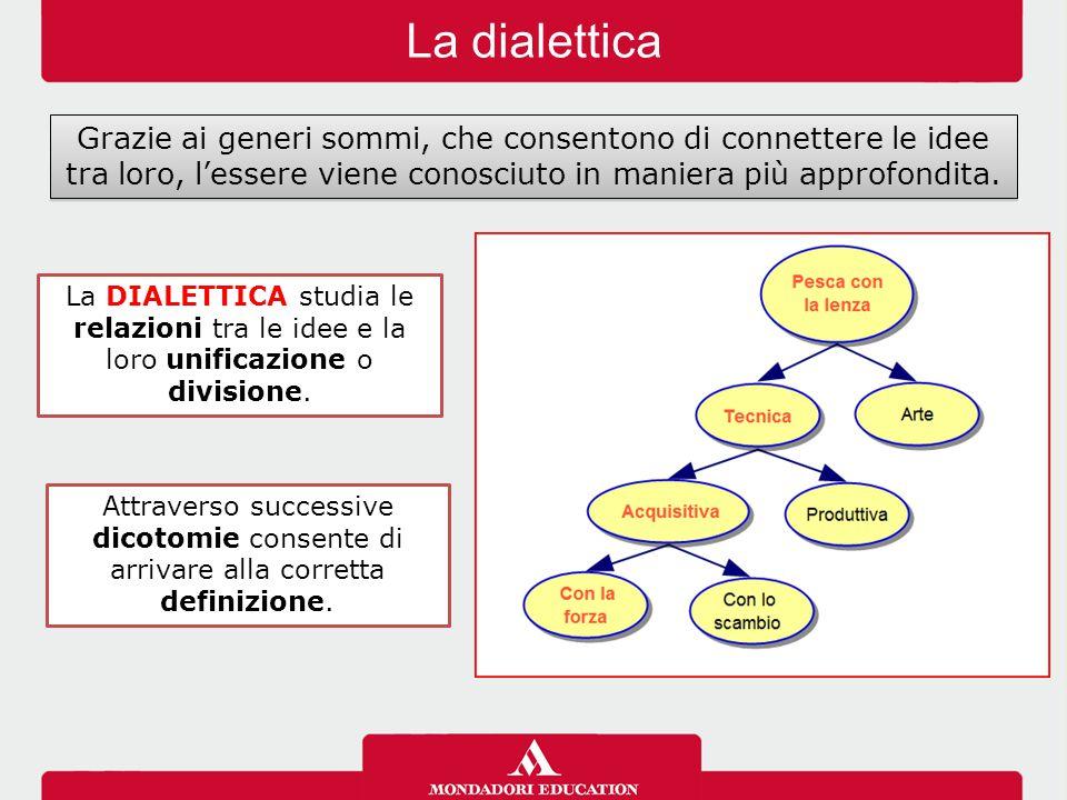 La dialettica Grazie ai generi sommi, che consentono di connettere le idee tra loro, l'essere viene conosciuto in maniera più approfondita.
