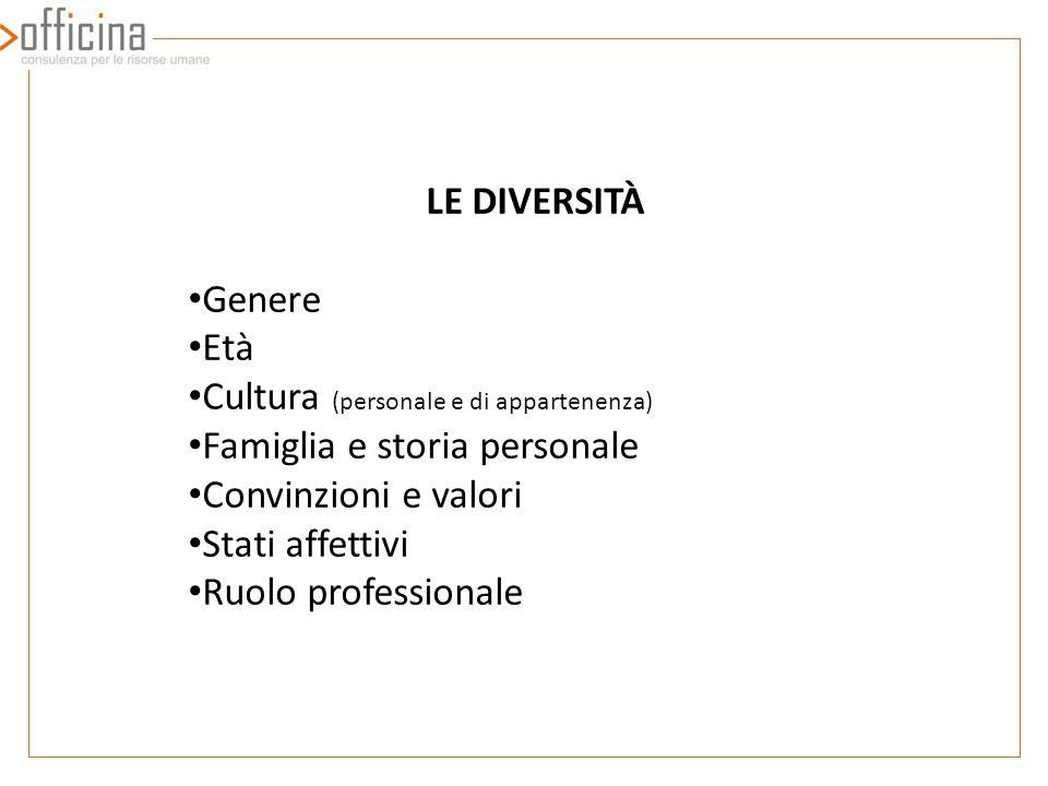 LE DIVERSITÀ Genere. Età. Cultura (personale e di appartenenza) Famiglia e storia personale. Convinzioni e valori.