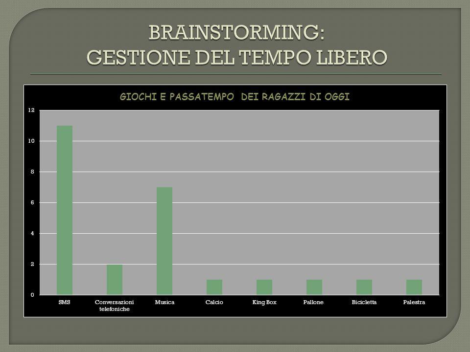 BRAINSTORMING: GESTIONE DEL TEMPO LIBERO