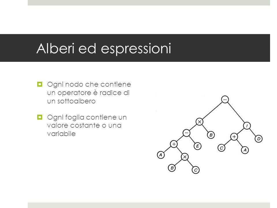 Alberi ed espressioni Ogni nodo che contiene un operatore è radice di un sottoalbero.