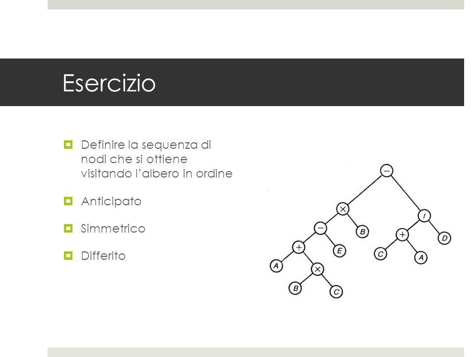 Esercizio Definire la sequenza di nodi che si ottiene visitando l'albero in ordine. Anticipato. Simmetrico.