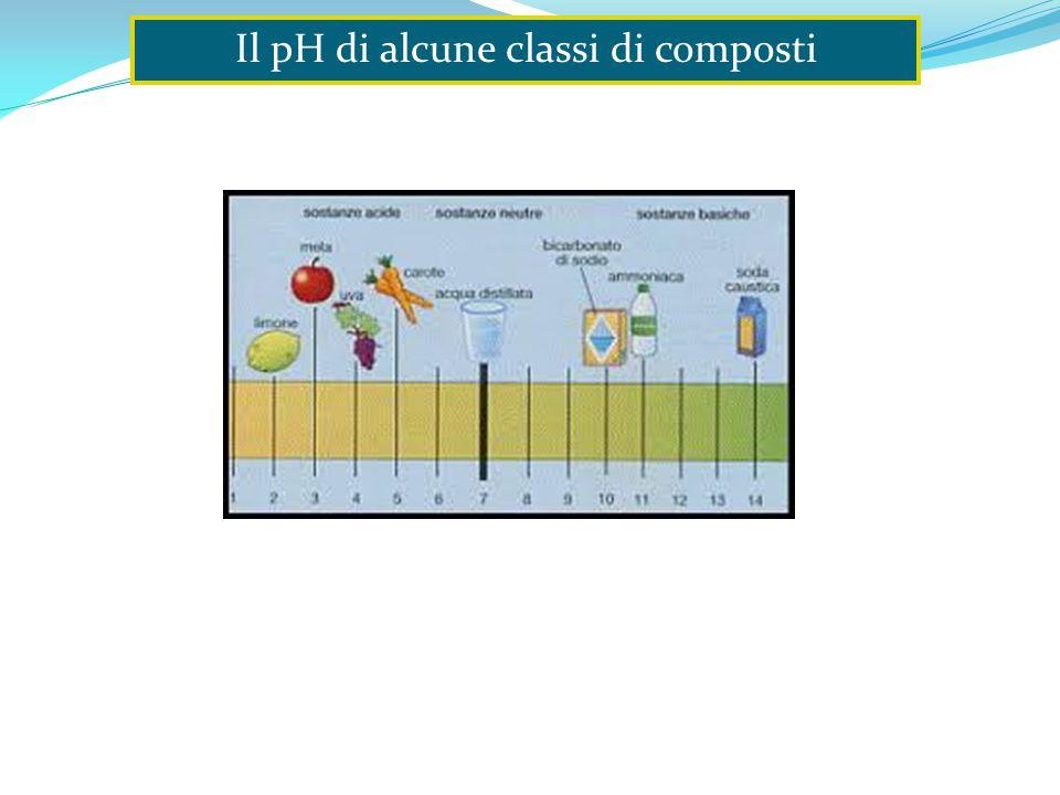 Il pH di alcune classi di composti