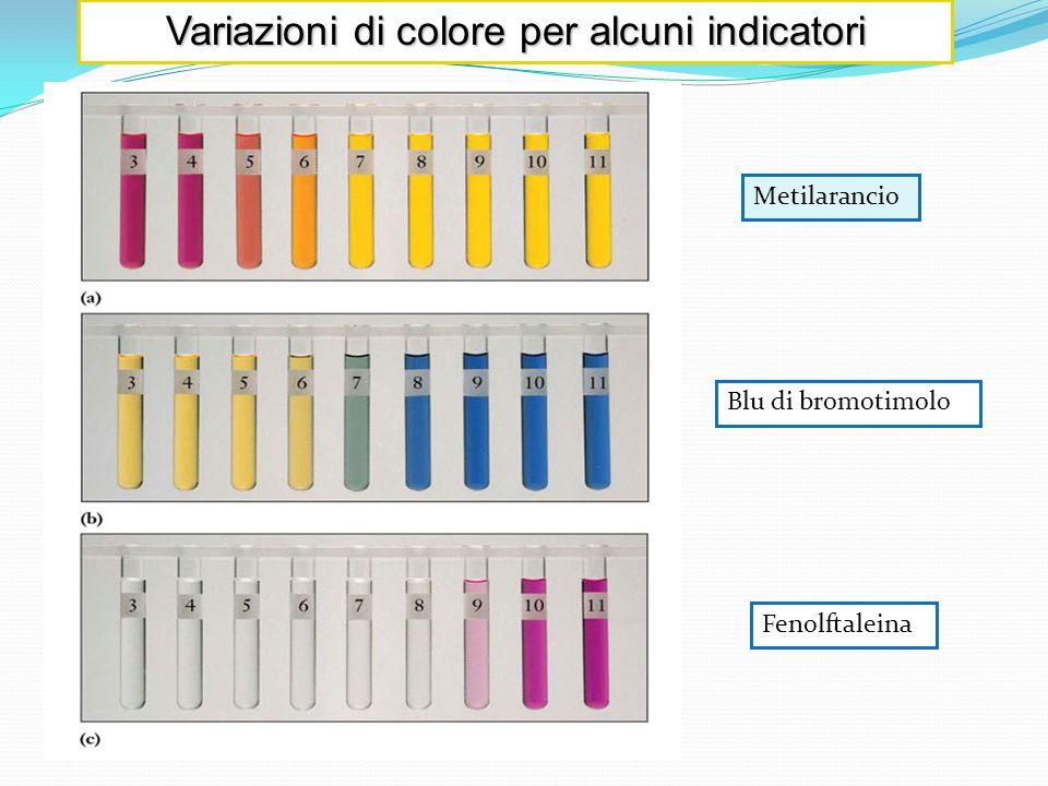 Variazioni di colore per alcuni indicatori