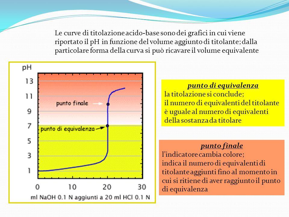 Le curve di titolazione acido-base sono dei grafici in cui viene riportato il pH in funzione del volume aggiunto di titolante; dalla particolare forma della curva si può ricavare il volume equivalente