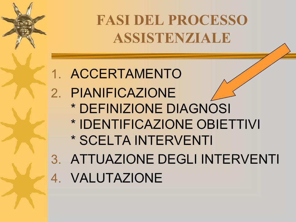 FASI DEL PROCESSO ASSISTENZIALE
